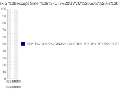 UVVM poll data for all parties except Smer for the most recent 4 months in Slovakia